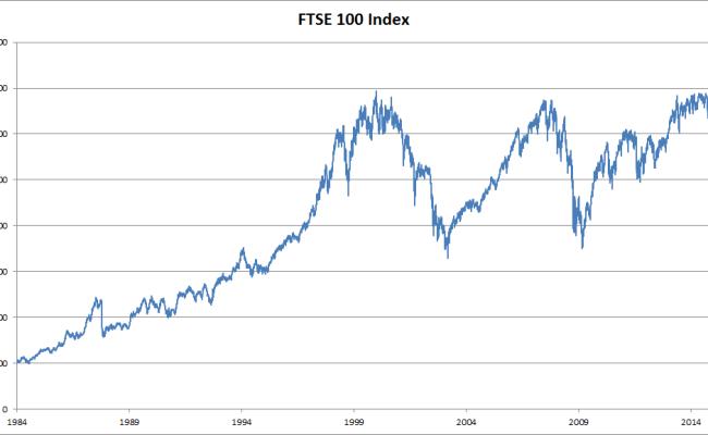 Ftse 100 Index Wikipedia