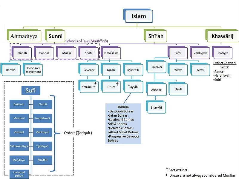 Sects in Islam.jpg