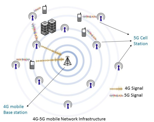how 5g work