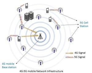 5G – Wikipedia, wolna encyklopedia