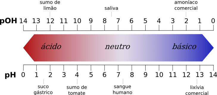 Fuente: Wikimedia commons