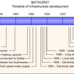 Sofala Show Horse Program Long Modern Sofa Table History Of Infrastructure Development In Bathurst Wikipedia Timeline Jpg