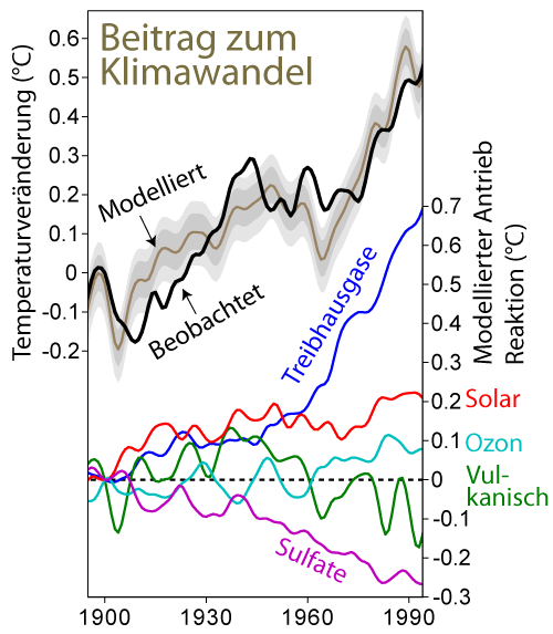 File:Climate Change Attribution German.png