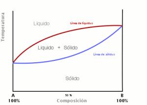Solidus (termodinámica)  Wikipedia, la enciclopedia libre