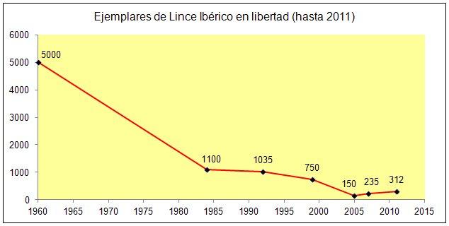 File:Grafico Lince.jpg