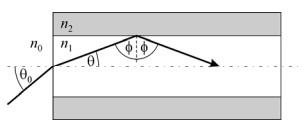 Kretanje svetlosnog zraka kroz vlakno
