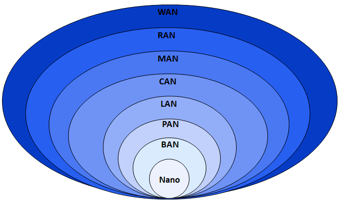 Storage Area Network Wikipedia