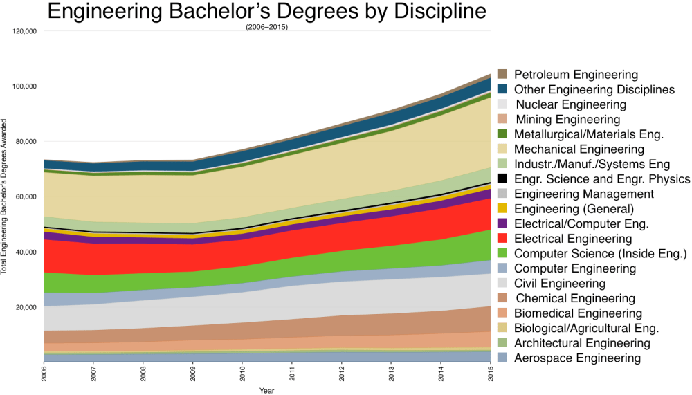 medium resolution of engineering bachelor s degrees by discipline 2016 2015