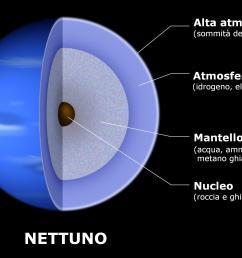 file neptune diagram jpg wikimedia commons wiring diagram for maytag neptune dryer diagram for neptune [ 2154 x 1603 Pixel ]