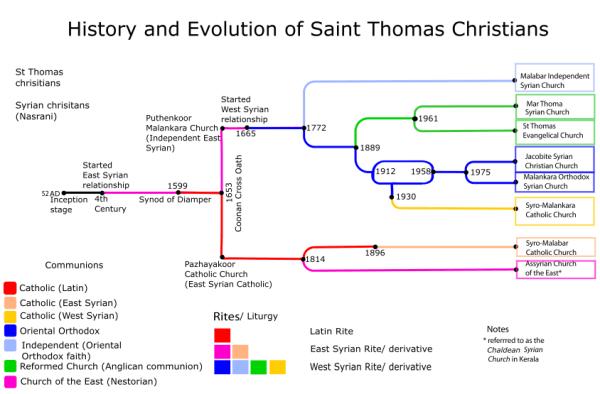 St Thomas Evangelical Church Wikipedia