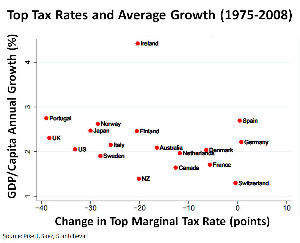 https://i0.wp.com/upload.wikimedia.org/wikipedia/commons/7/70/Top_tax_rates_and_average_growth_1975-2008_v3.jpg