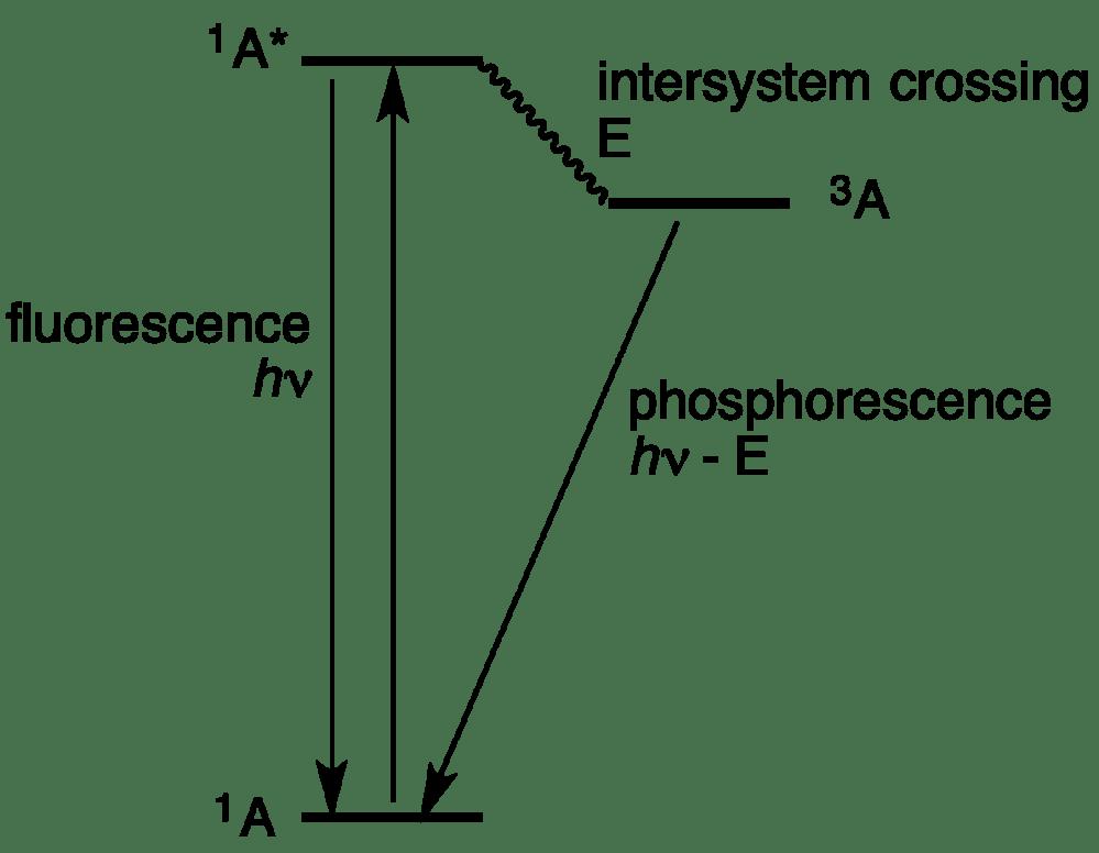 medium resolution of jablonski diagram