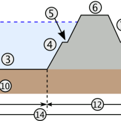 Levee Cross Section Diagram Nest Wiring Heat Pump File River Figure Png Wikimedia Commons