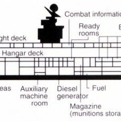 Aircraft Carrier Flight Deck Diagram Wiring For Bt Master Socket File Of Kitty Hawk Class 1992 Jpg