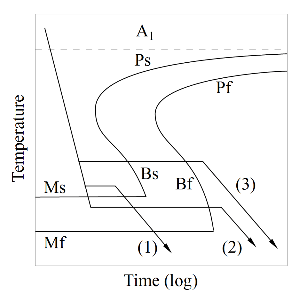 medium resolution of file isothermal quenchings on an isothermal transformation diagram png