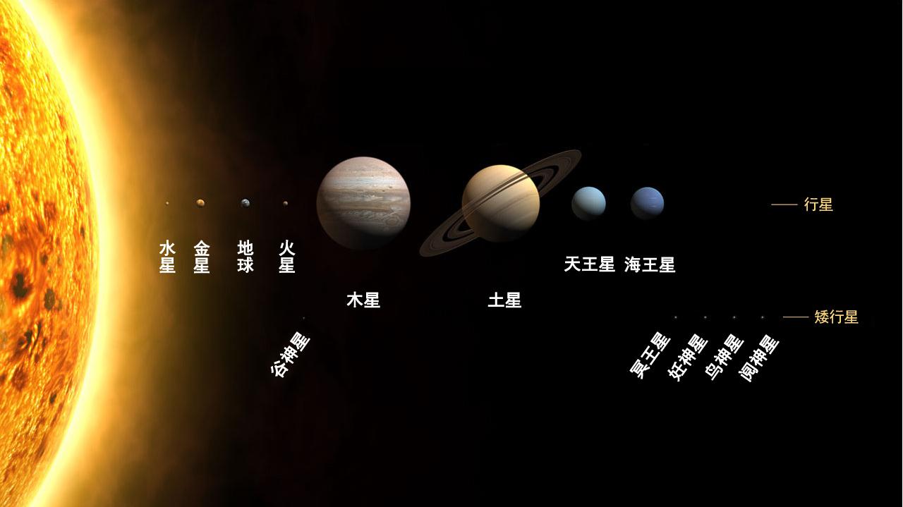有誰知道太陽大還是地球大?_百度知道