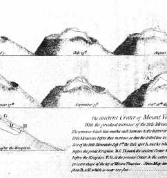 file vesuvius eruption in 1767 plate3 by william hamilton jpg [ 1772 x 1082 Pixel ]