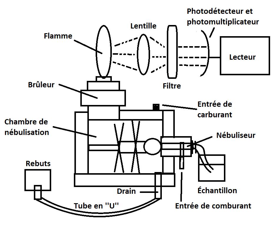 Spectrophotométrie d'émission de flamme — Wikipédia