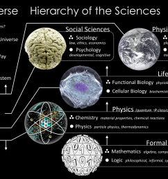 branches of science [ 4050 x 2700 Pixel ]