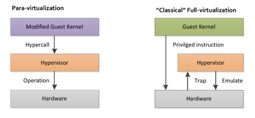 Virtualization - Para vs Full