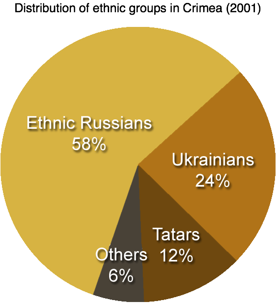 Infographic - Distribution of Ethnic Groups Crimea 2001
