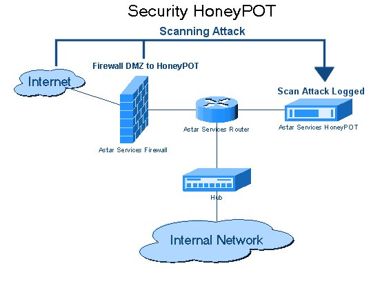 Web Security Honeypot