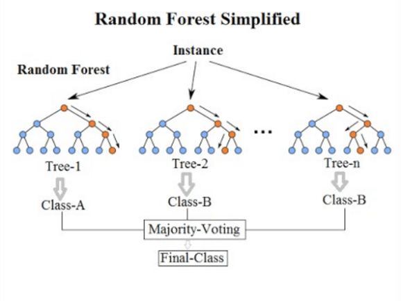 https://commons.wikimedia.org/wiki/File:Random_forest_diagram_complete.png