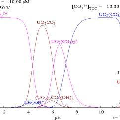 Pourbaix Diagram Manganese Ford F250 Wiring Diagrams Isotopes Du Sodium; Isotopes, Sodium