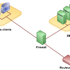 Dmz Network Diagram With 3 Nema L14 30r Wiring Zona Desmilitarizada (informática) - Wikiwand