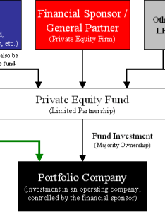 Diagram of the structure an equity co investment in  portfolio company alongside also wikiwand rh