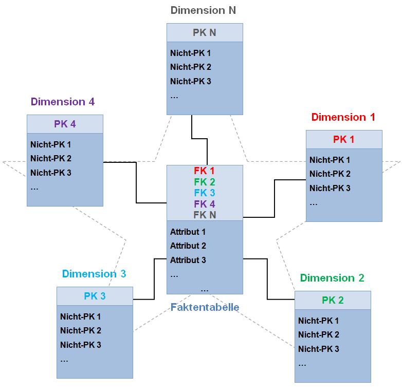 how to draw database diagram raspberry pi b wiring sternschema – wikipedia