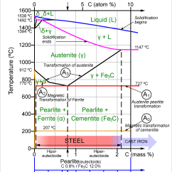 Steel Phase Change Diagram Animal Cell Blank To Fill In File Fe C En Png Wikimedia Commons