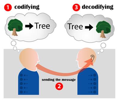 https://i0.wp.com/upload.wikimedia.org/wikipedia/commons/7/79/Encoding_communication.jpg?w=660&ssl=1