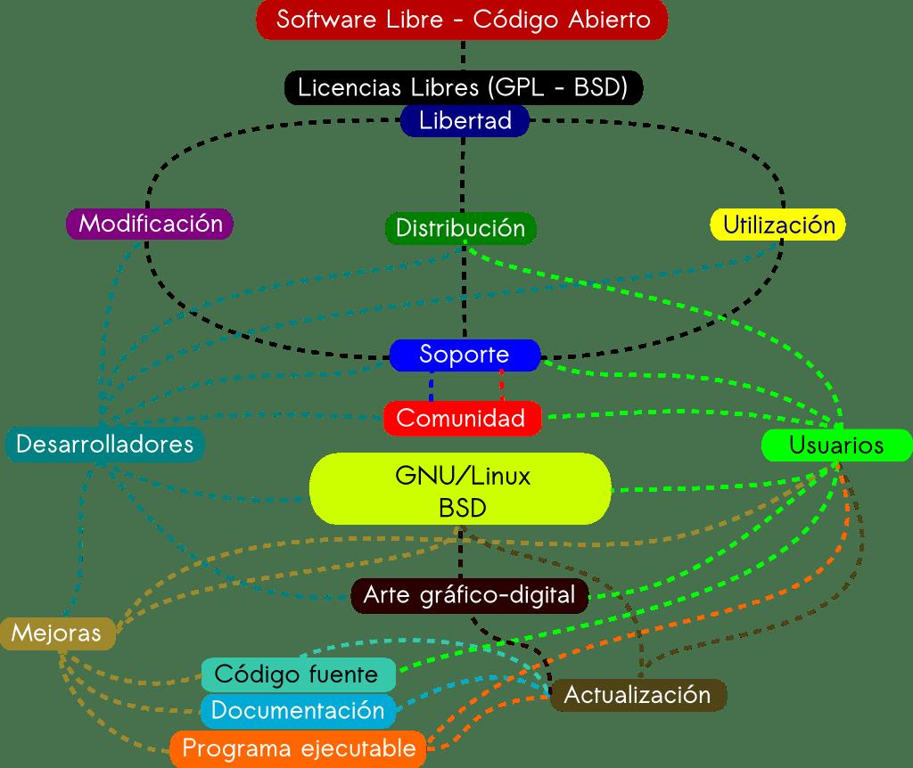 Mapa conceptual de un FLOSS