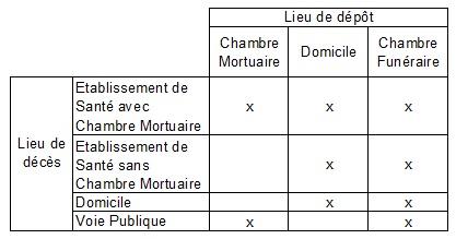 Chambre Mortuaire Le Mans Hopital