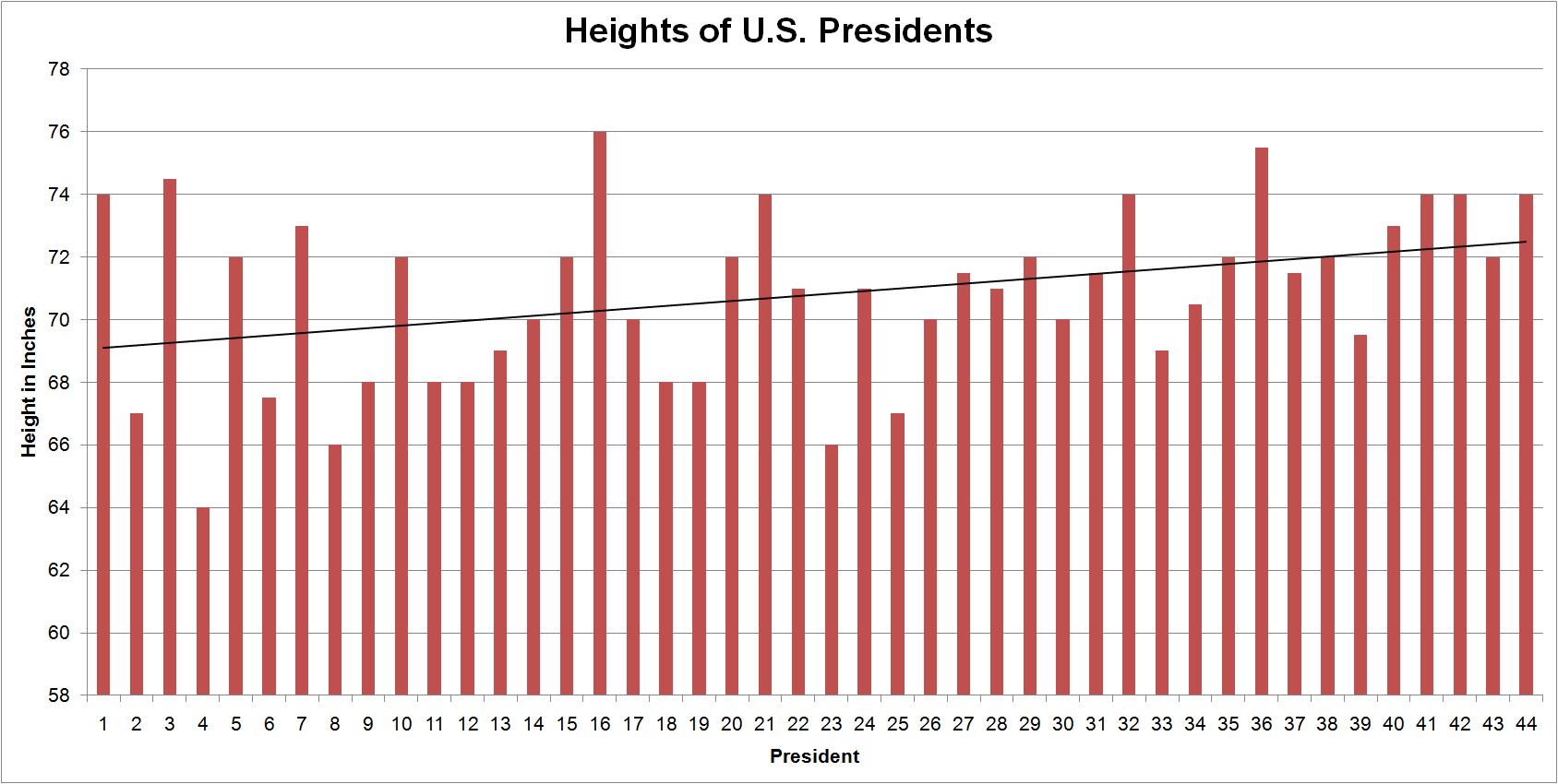 Image result for US presidents by height