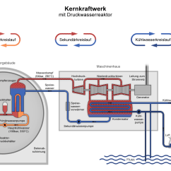 Nuclear Energy Diagram And Explanation Labeled Of Octopus File Power Plant Pwr De Png