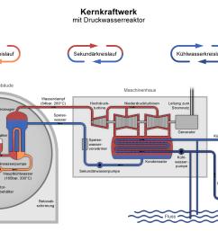 nuclear power plant pwr diagram de png [ 1300 x 825 Pixel ]