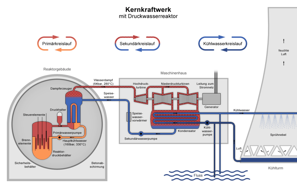 medium resolution of datei nuclear power plant pwr diagram de png