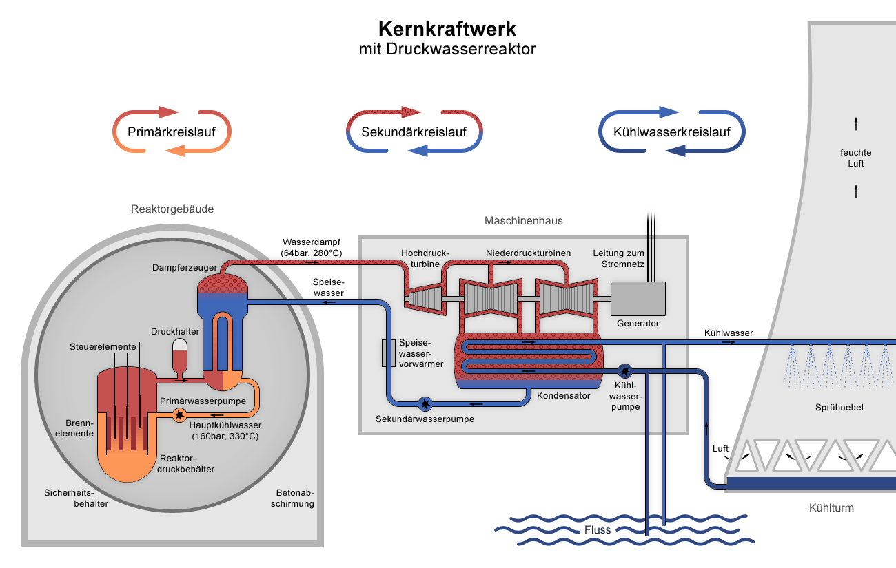 hight resolution of datei nuclear power plant pwr diagram de png