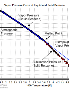 Vapor pressure of liquid and solid benzene also wikiwand rh