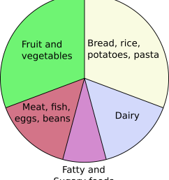 diagram of eating [ 2000 x 2279 Pixel ]