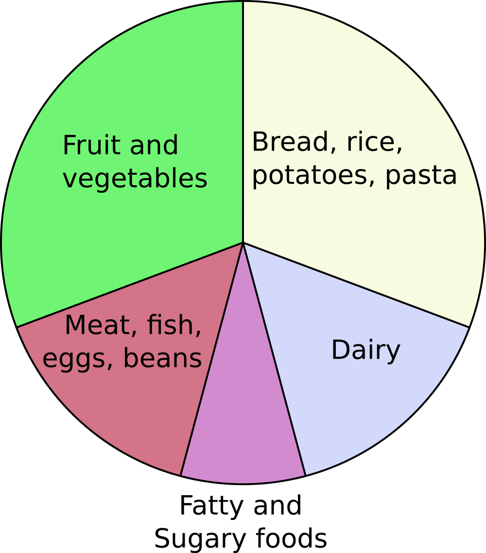medium resolution of diagram of eating