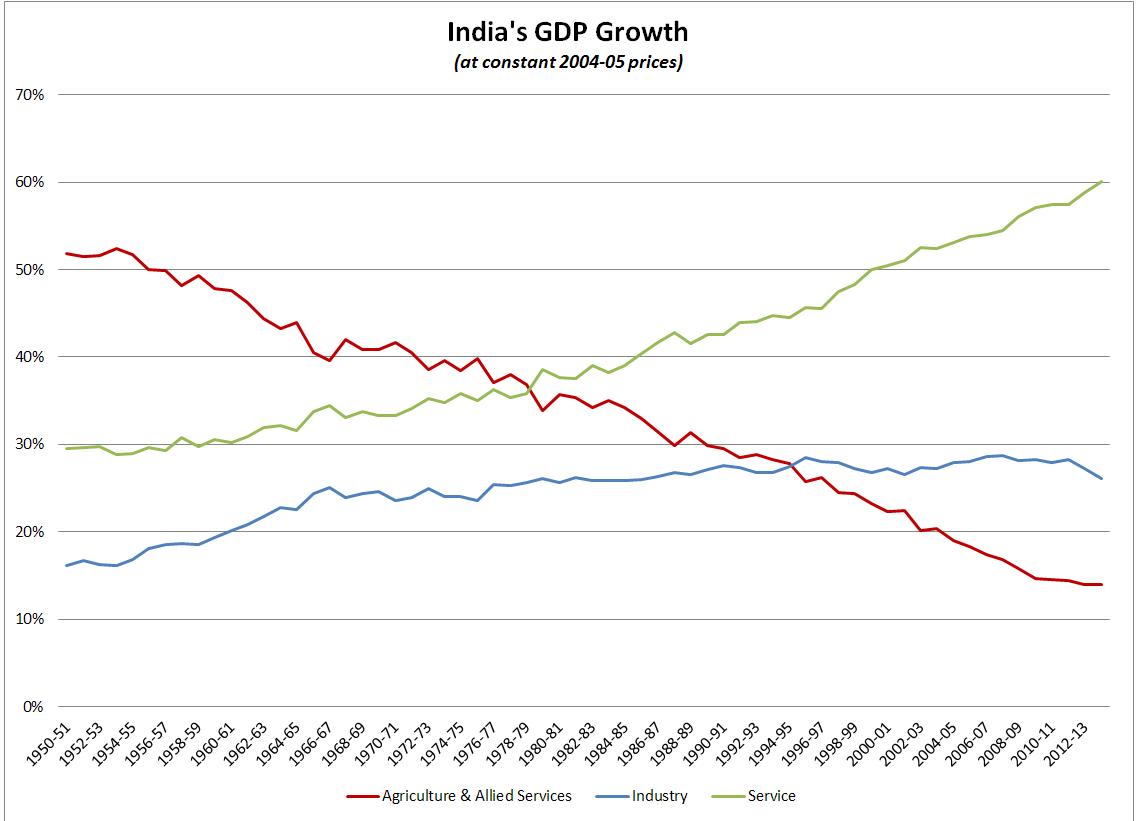 File India Gdp Growth Atconstantprice