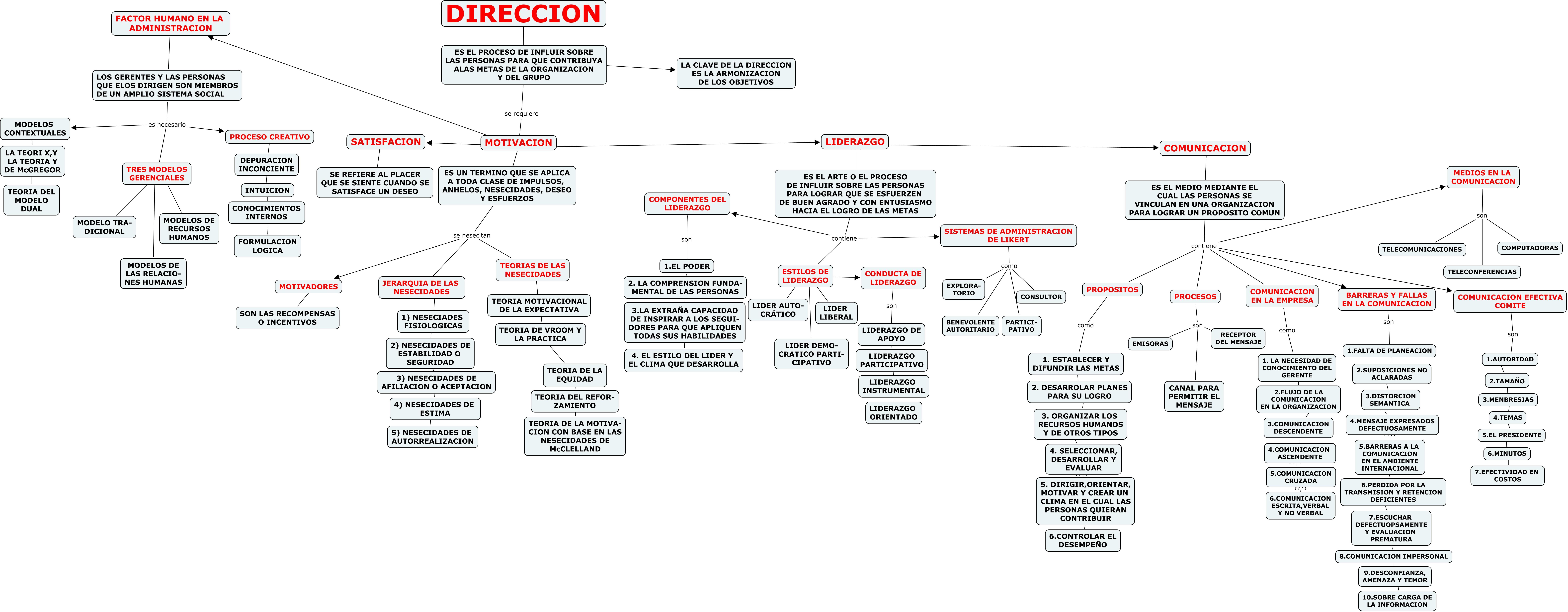 file mapa conceptual direccion