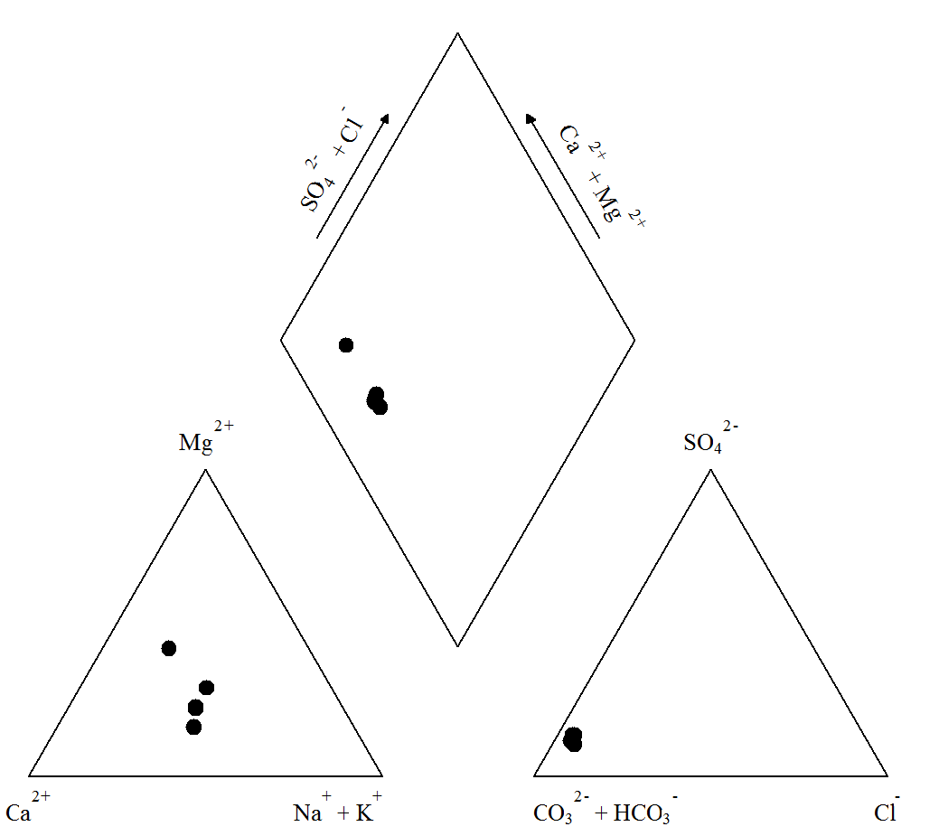 Piper Diagram