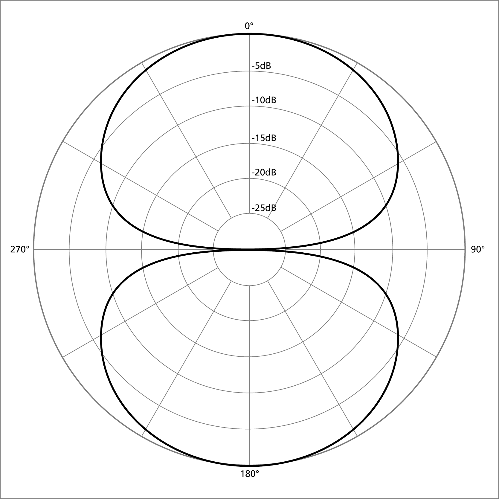 Figure of 8 polar pattern