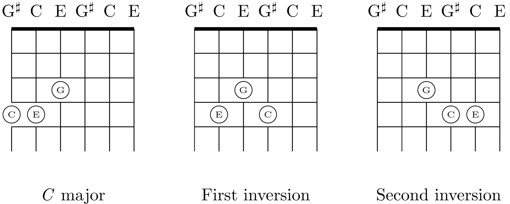 hight resolution of c chord inverted diagram wiring diagram datasource c chord inverted diagram