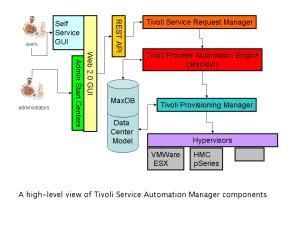 Tivoli Service Automation Manager  Wikipedia