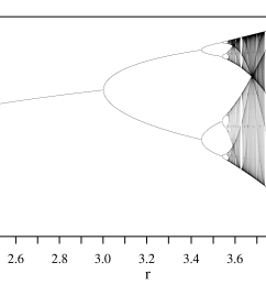 bifurcation diagram of the logistic map the attractor for any value of the parameter r is shown on the vertical line at that r  [ 1838 x 1300 Pixel ]